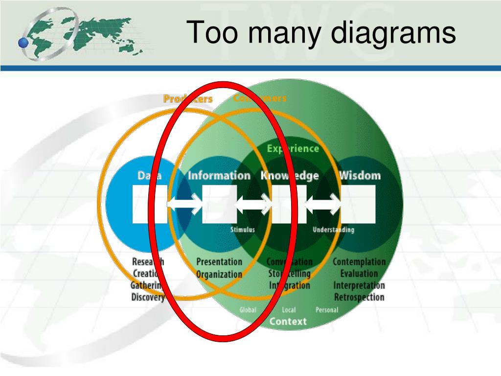 Too many diagrams