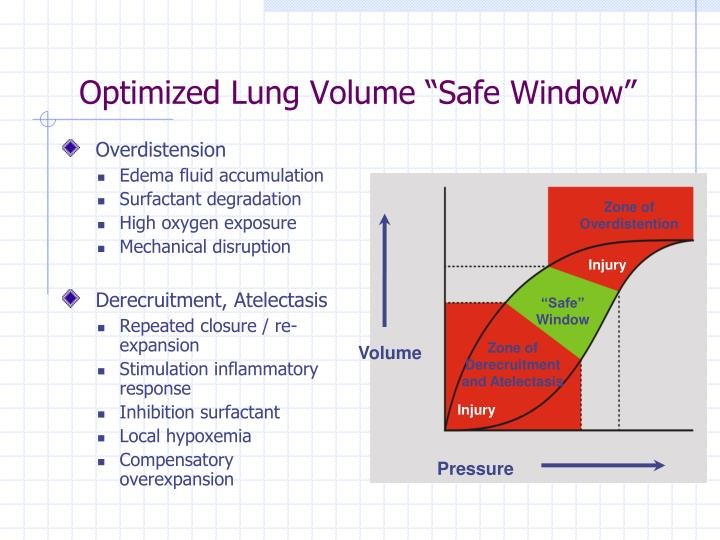 "Optimized Lung Volume ""Safe Window"""