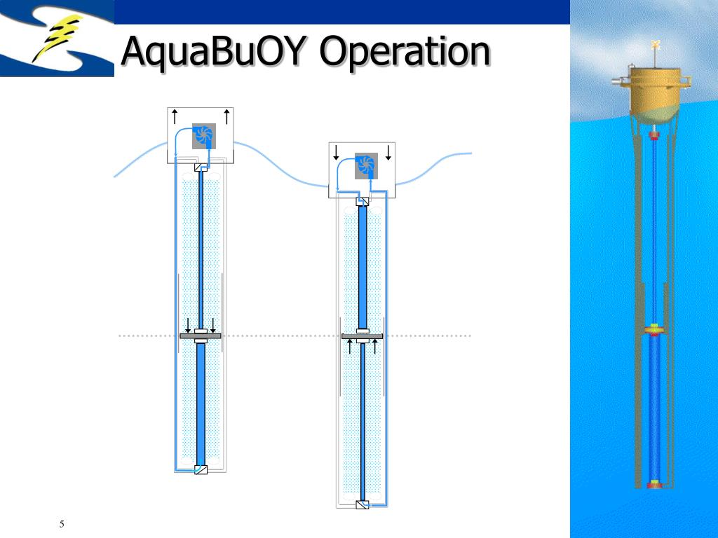 AquaBuOY Operation