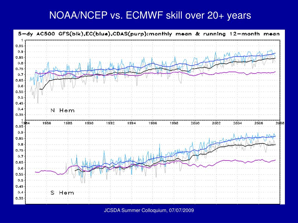 NOAA/NCEP vs. ECMWF skill over 20+ years