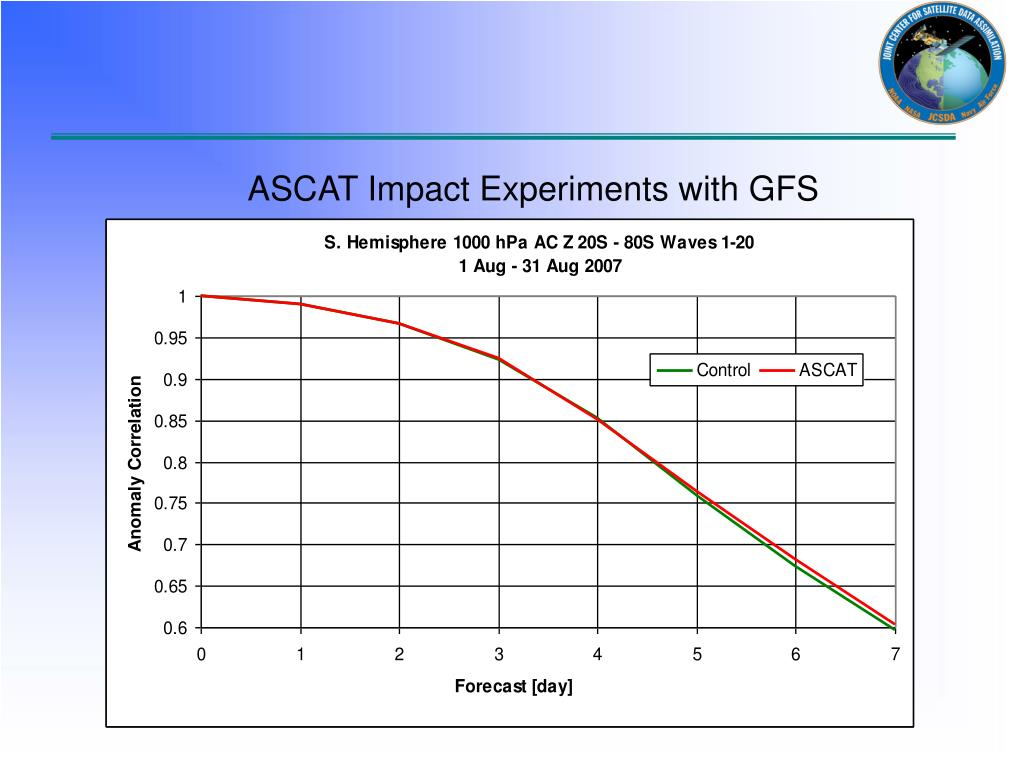 ASCAT Impact Experiments with GFS