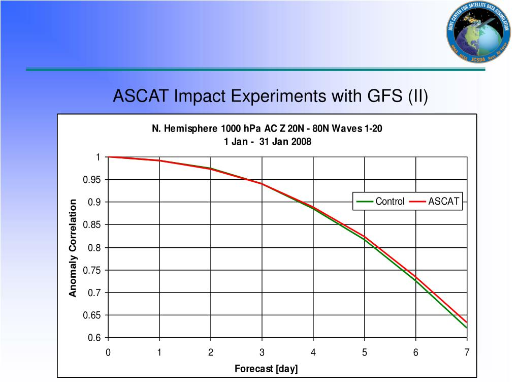 ASCAT Impact Experiments with GFS (II)