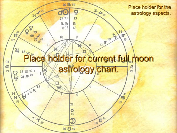 Place holder for the astrology aspec