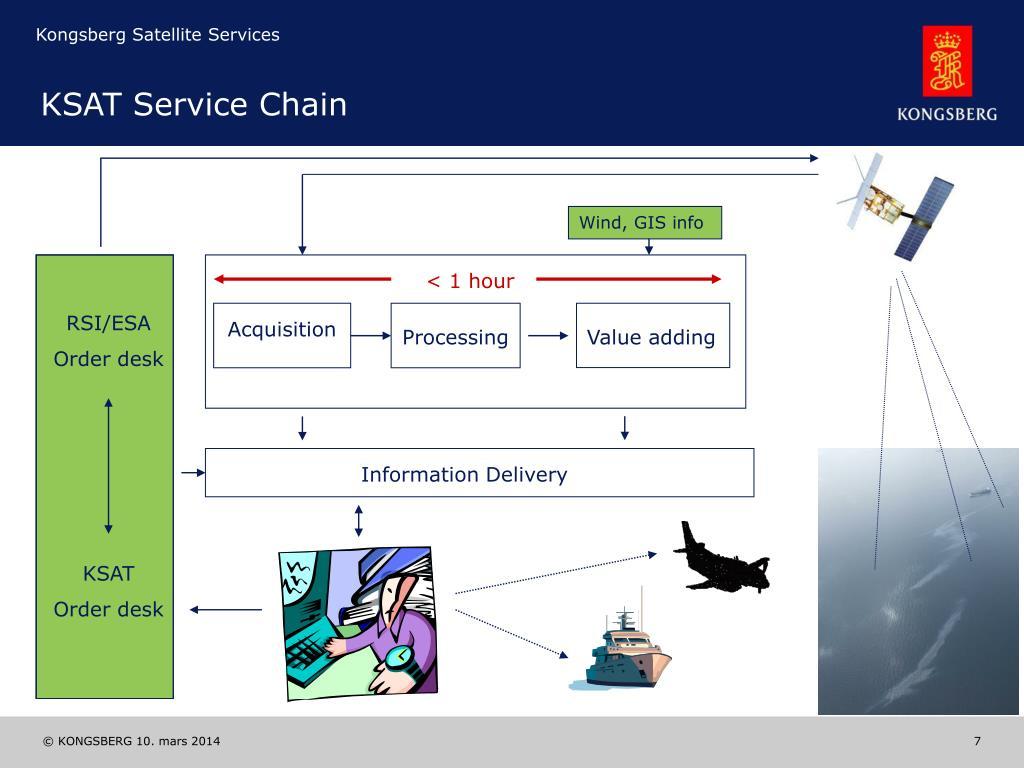 KSAT Service Chain