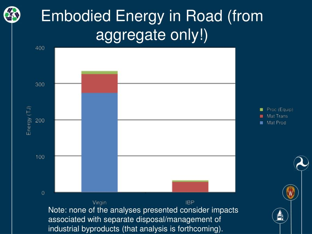 Embodied Energy in Road (from aggregate only!)