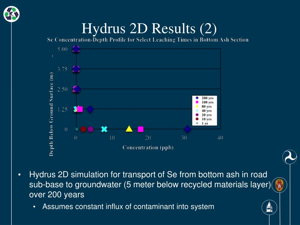 Hydrus 2D Results (2)
