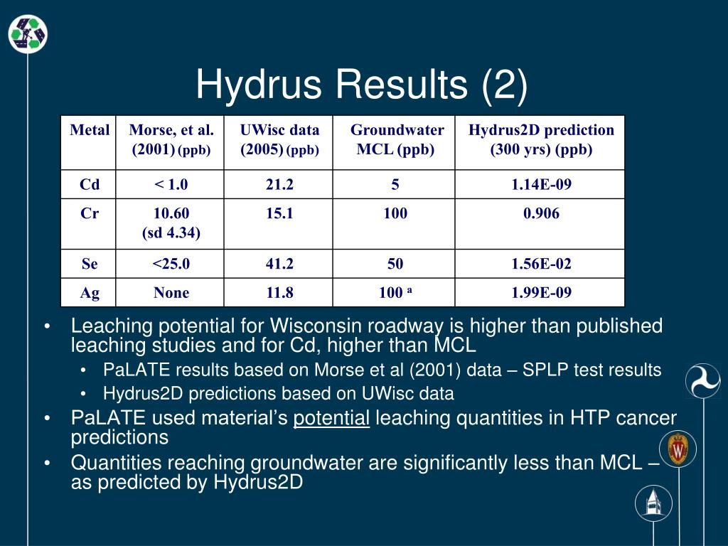 Hydrus Results (2)