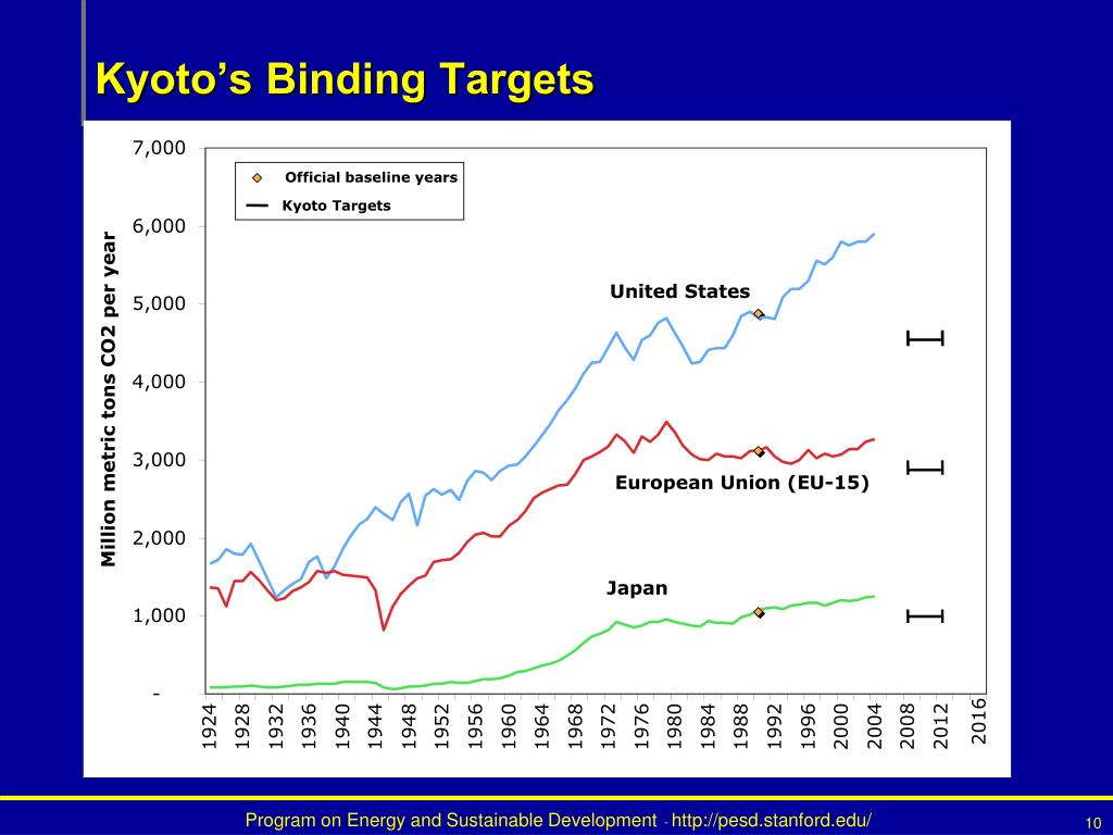 Kyoto's Binding Targets