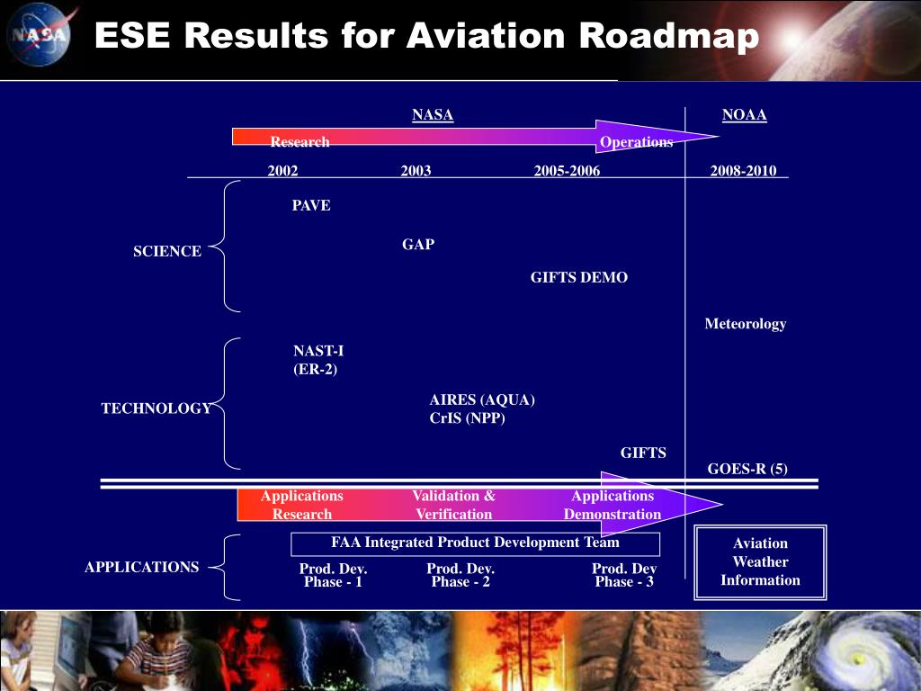 ESE Results for Aviation Roadmap