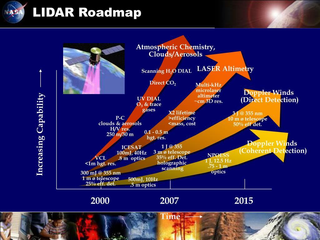 LIDAR Roadmap