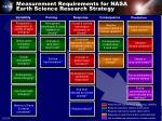 measurement requirements for nasa earth science research strategy