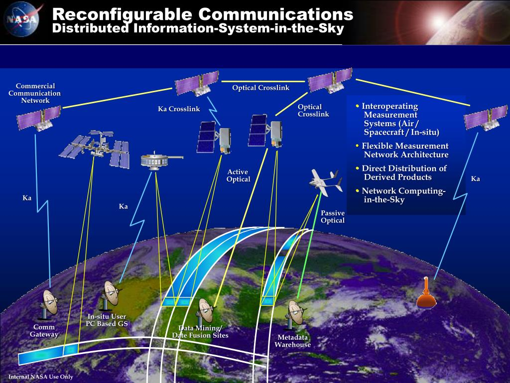 Reconfigurable Communications
