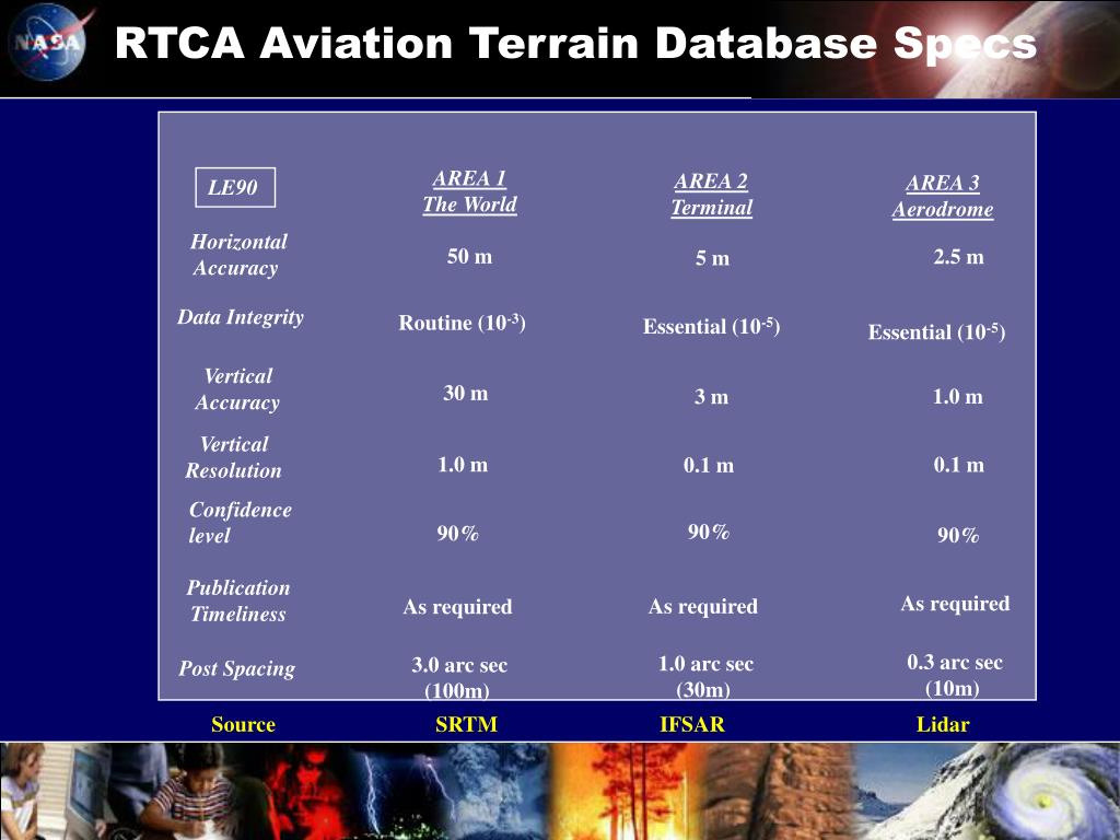 RTCA Aviation Terrain Database Specs