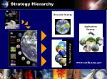 strategy hierarchy