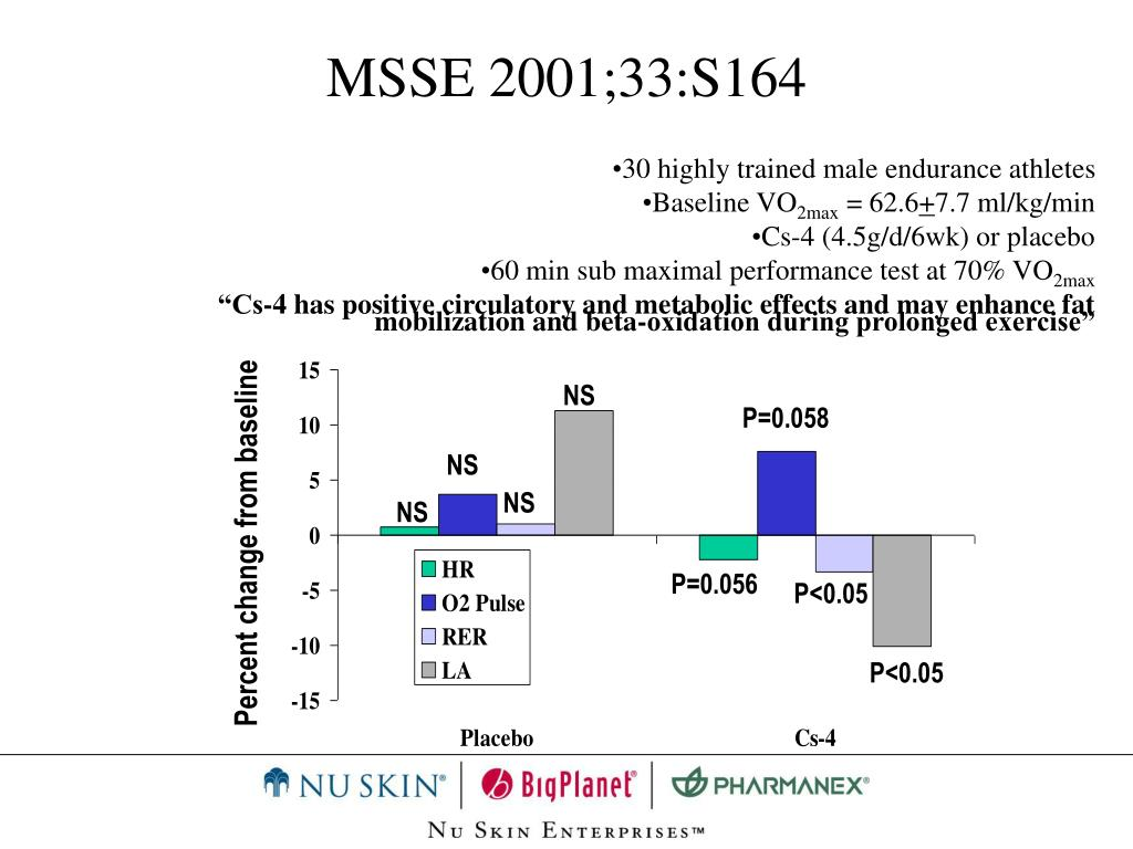 MSSE 2001;33:S164