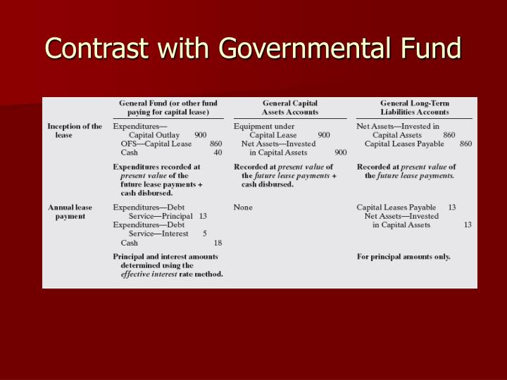 governmental funds Used only by governmental funds and only in the fund financial statements ▫ represents current operations/resources for the fund ▫ no capital assets or.