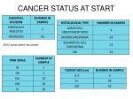 cancer status at start