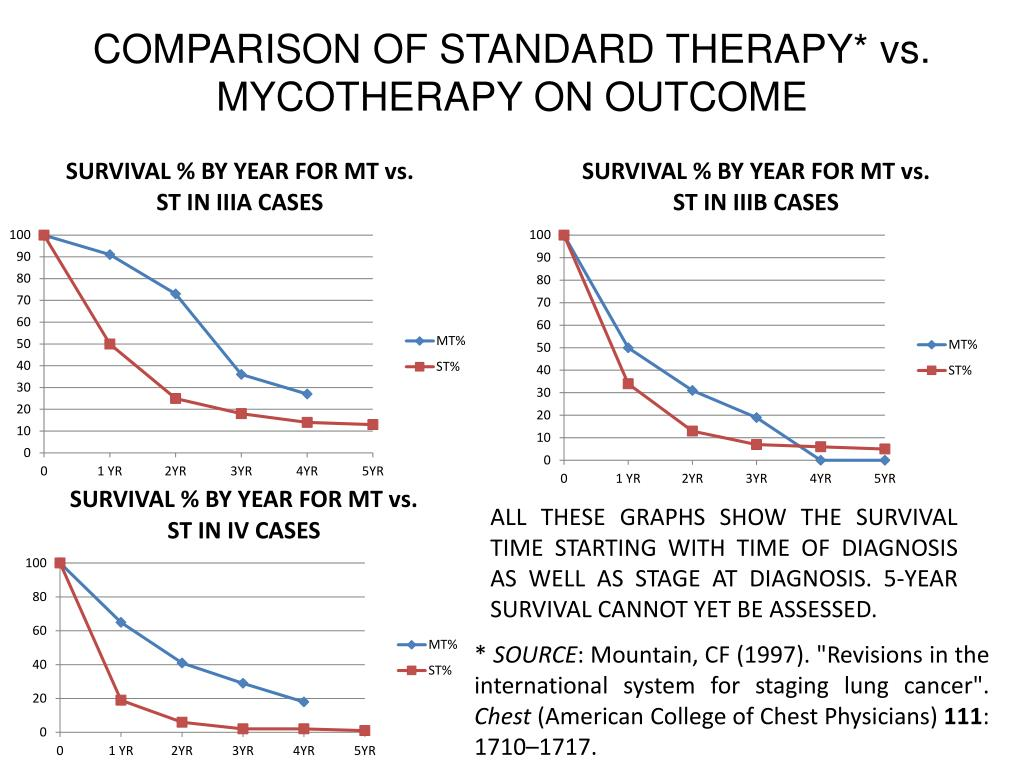 COMPARISON OF STANDARD THERAPY* vs. MYCOTHERAPY ON OUTCOME