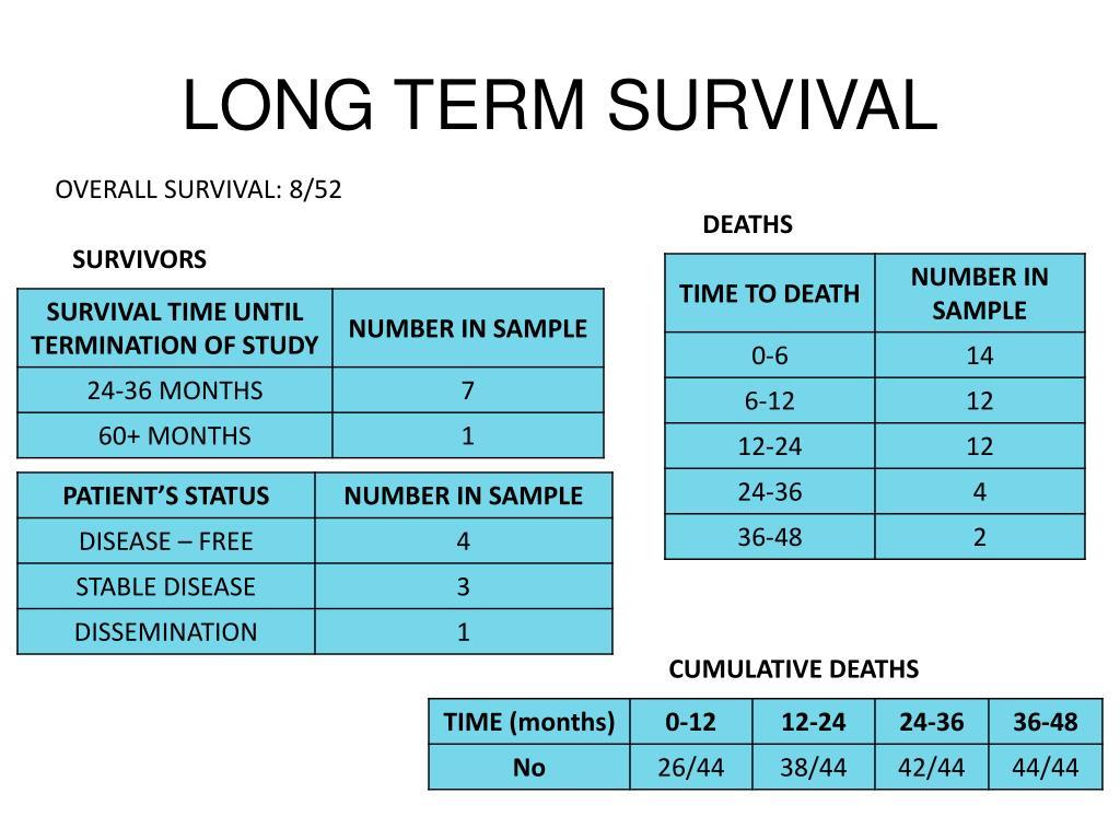 LONG TERM SURVIVAL