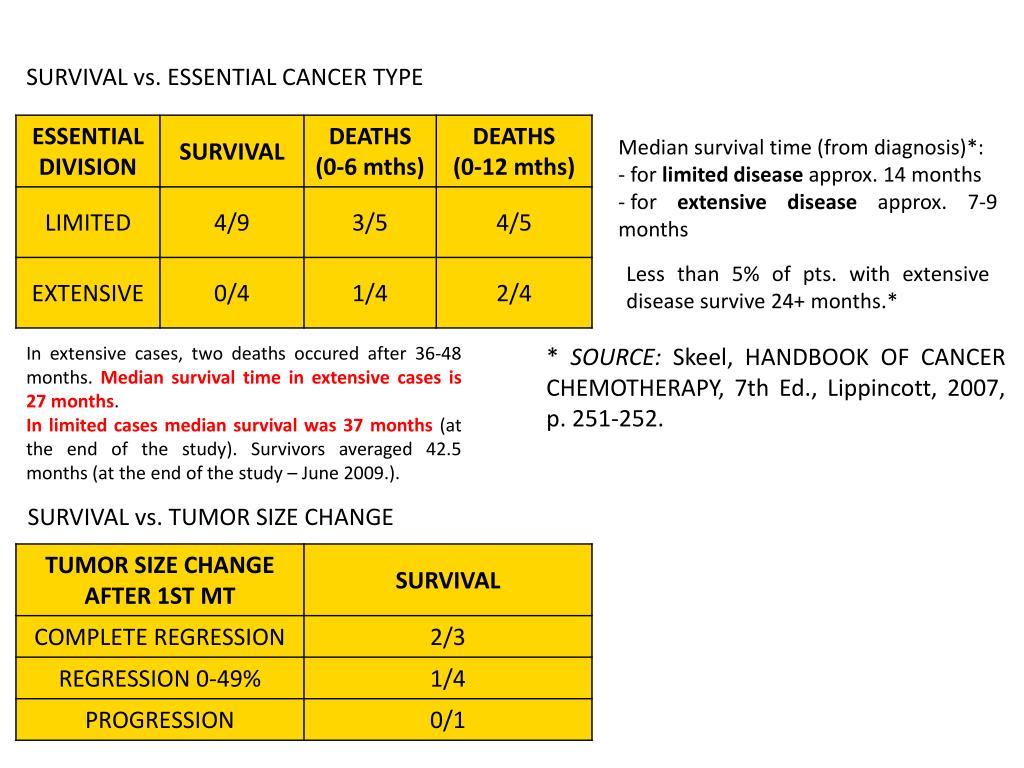 SURVIVAL vs. ESSENTIAL CANCER TYPE