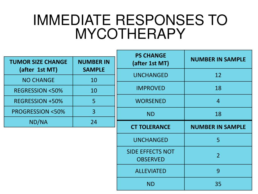 IMMEDIATE RESPONSES TO MYCOTHERAPY