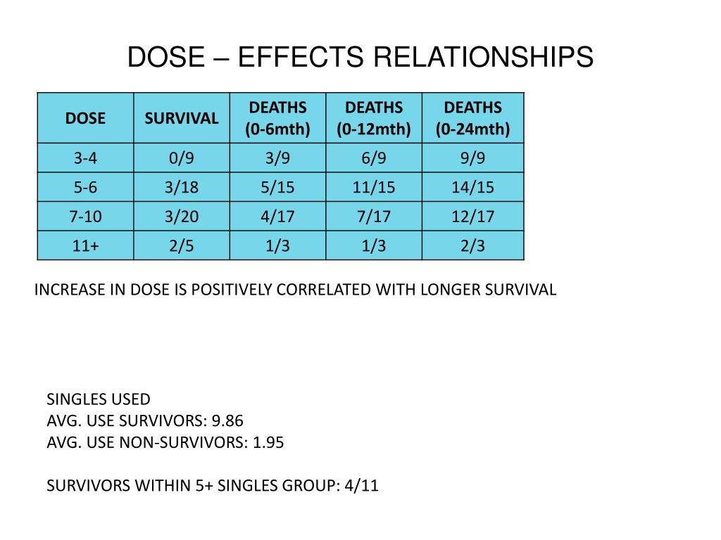 DOSE – EFFECTS RELATIONSHIPS