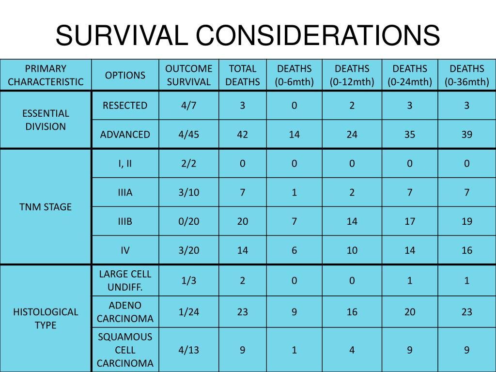 SURVIVAL CONSIDERATIONS