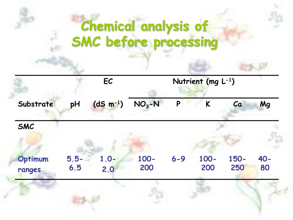 Chemical analysis of