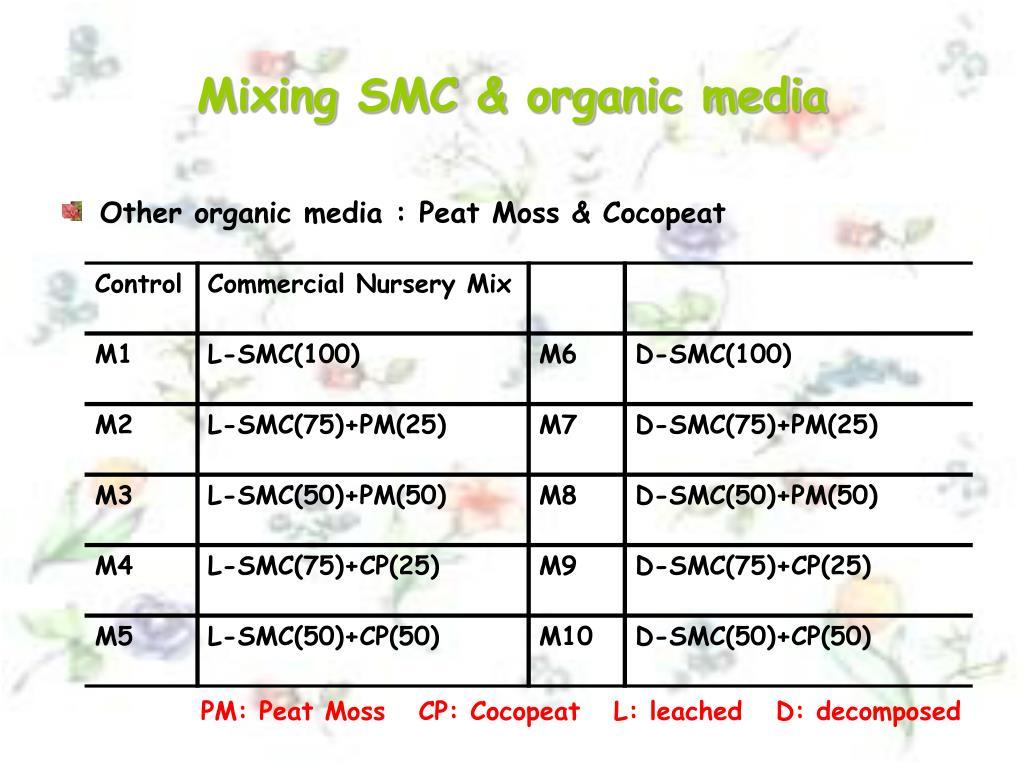Mixing SMC & organic media