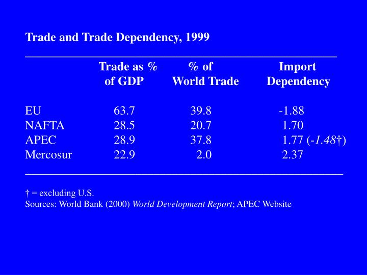 Trade and Trade Dependency, 1999