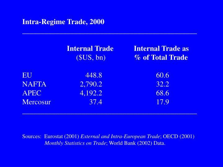Intra-Regime Trade, 2000