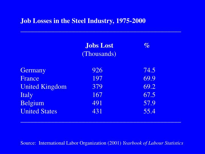 Job Losses in the Steel Industry, 1975-2000