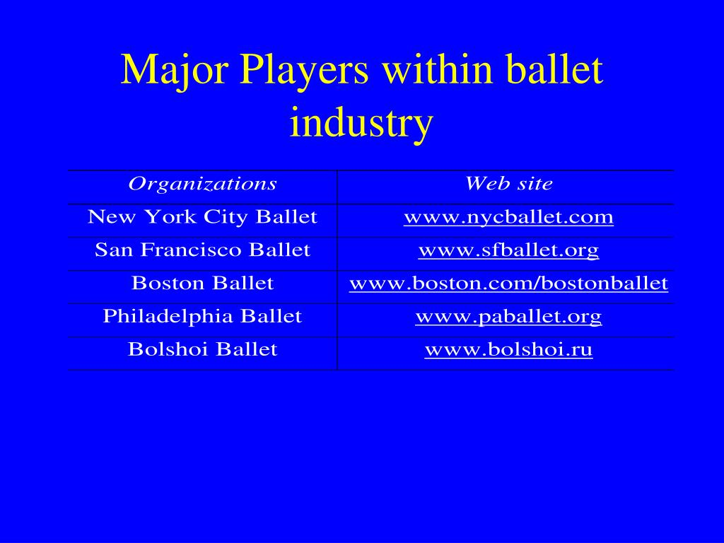 Major Players within ballet industry