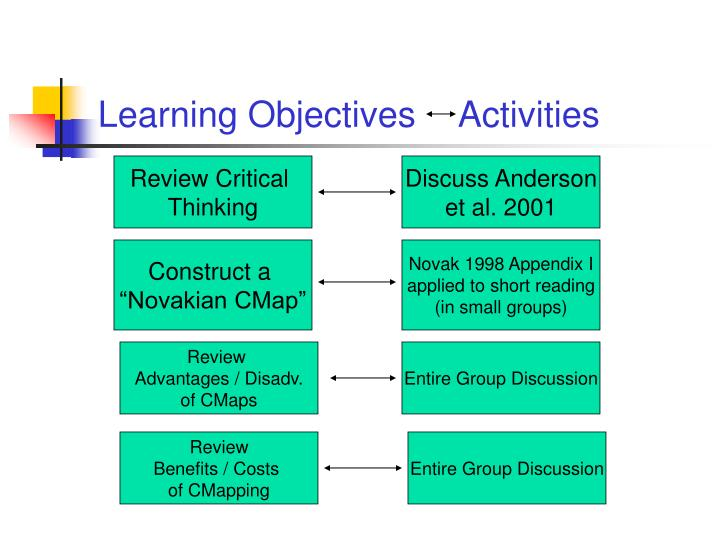 Learning Objectives	Activities