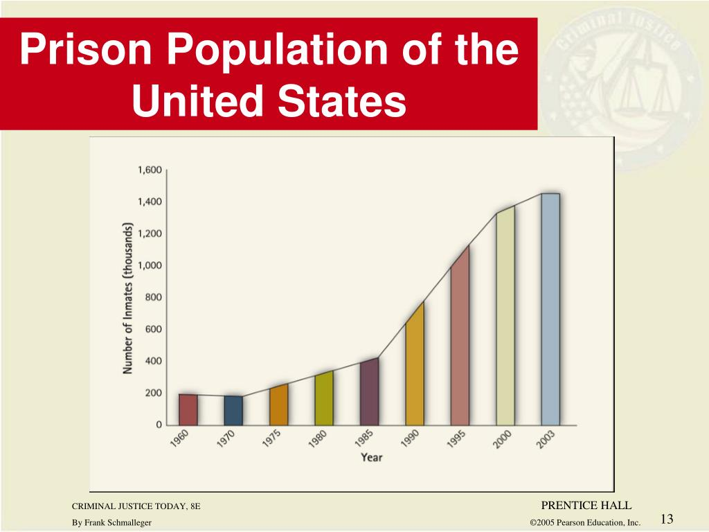 Prison Population of the United States