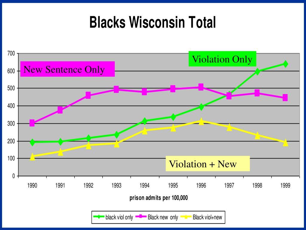 Blacks Admission Status