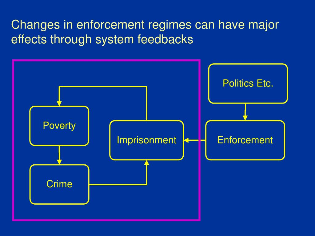 Changes in enforcement regimes can have major effects through system feedbacks