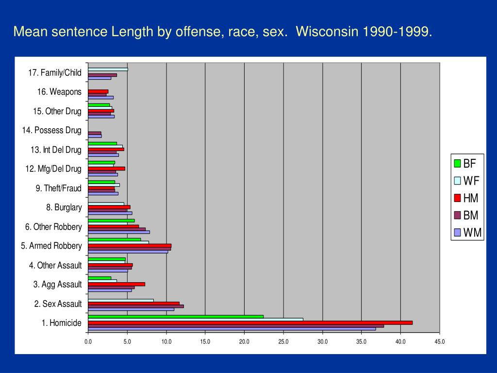 Mean sentence Length by offense, race, sex.  Wisconsin 1990-1999.