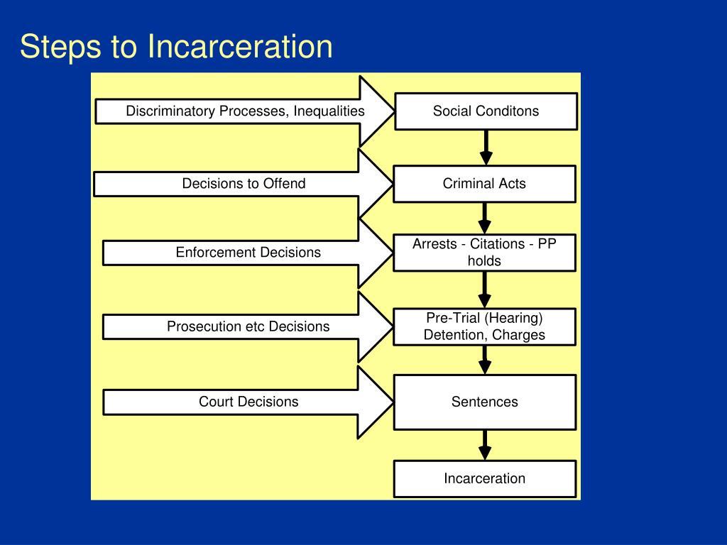 Steps to Incarceration