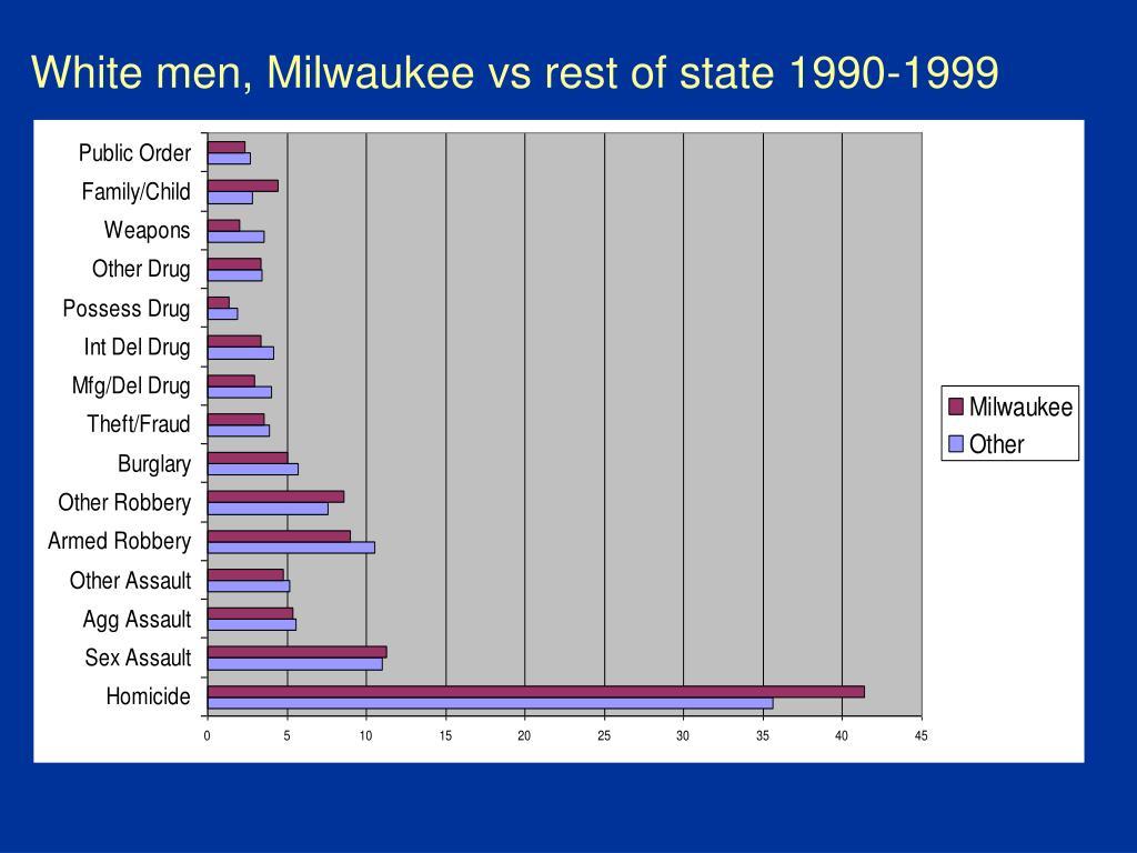 White men, Milwaukee vs rest of state 1990-1999