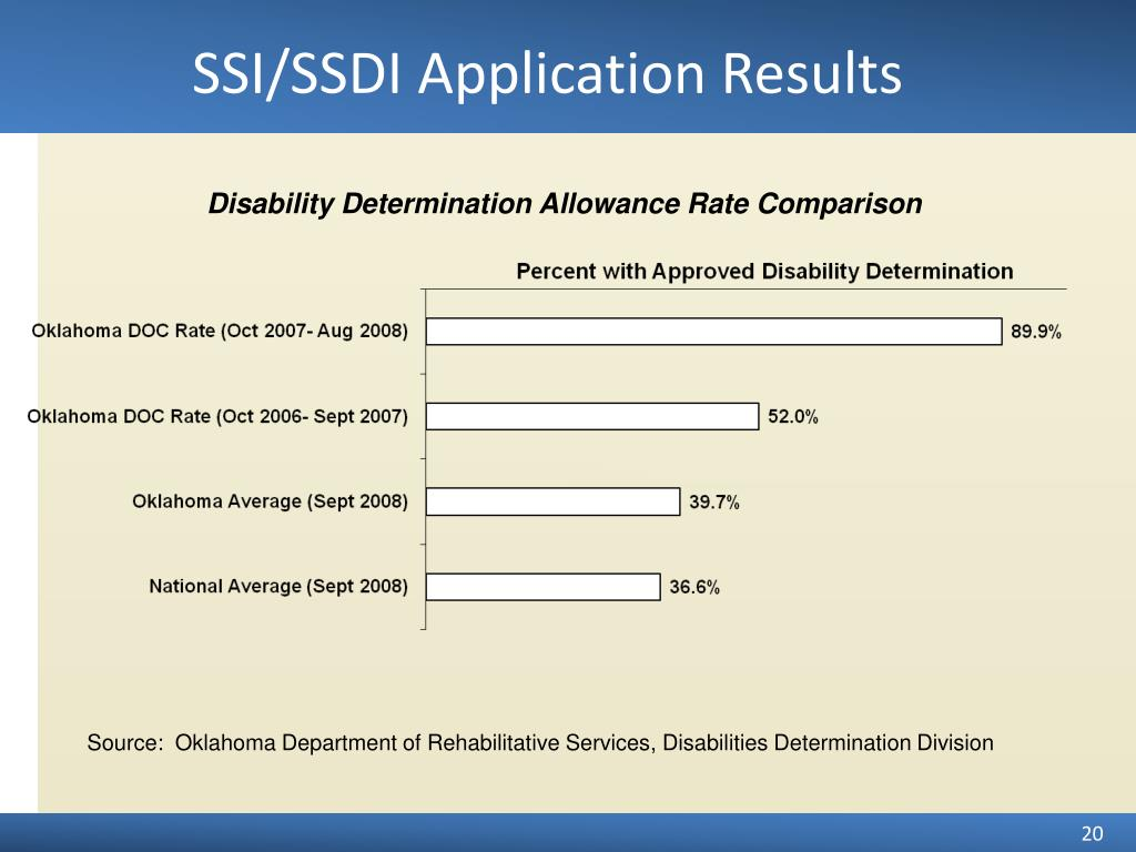 SSI/SSDI Application Results