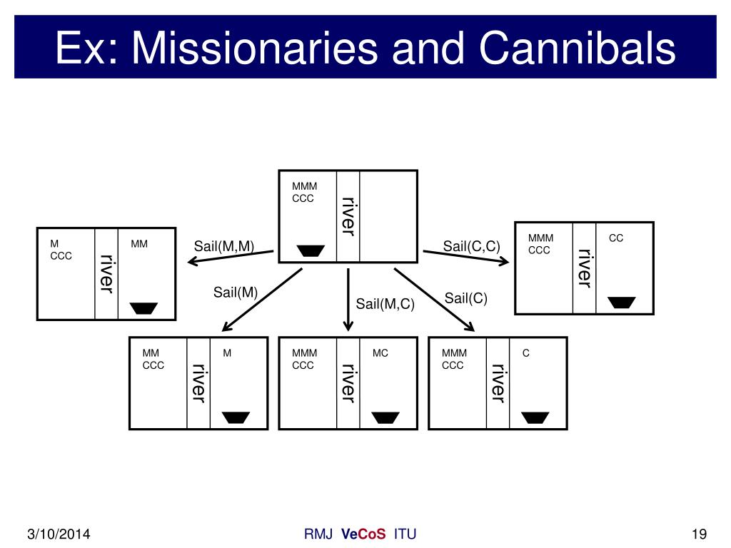 Ex: Missionaries and Cannibals