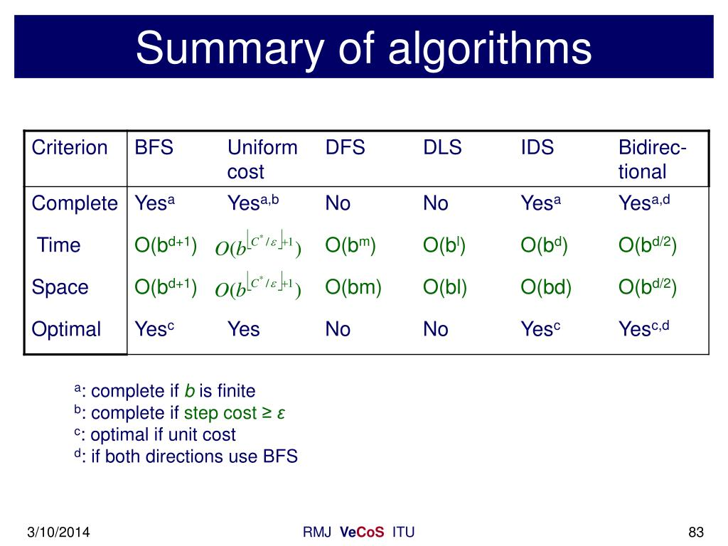 Summary of algorithms