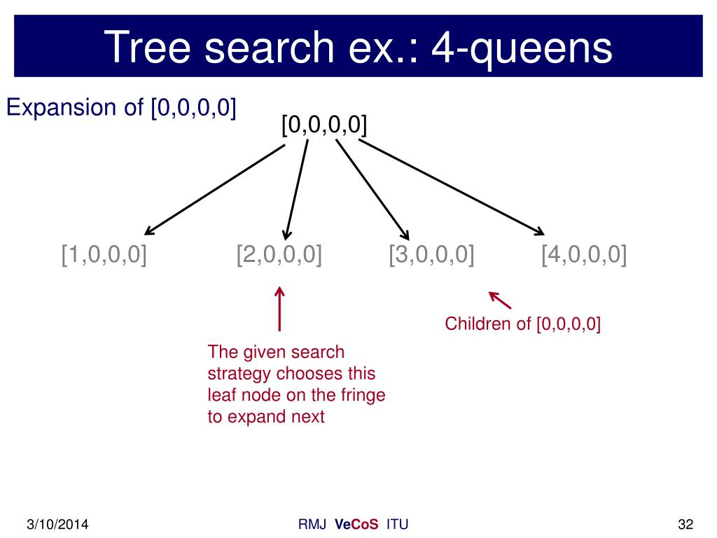 Tree search ex.: 4-queens