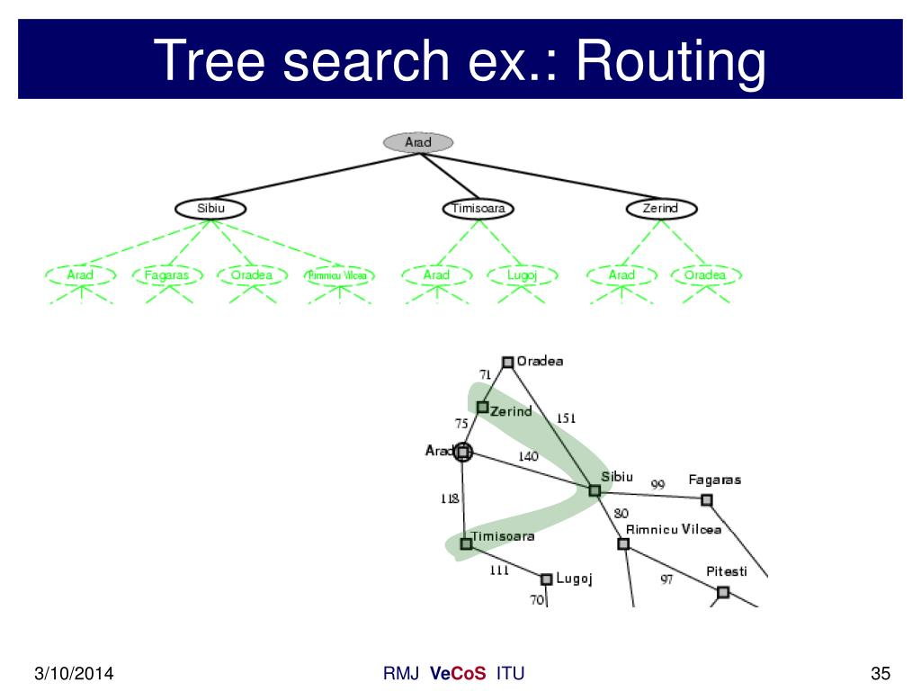 Tree search ex.: Routing
