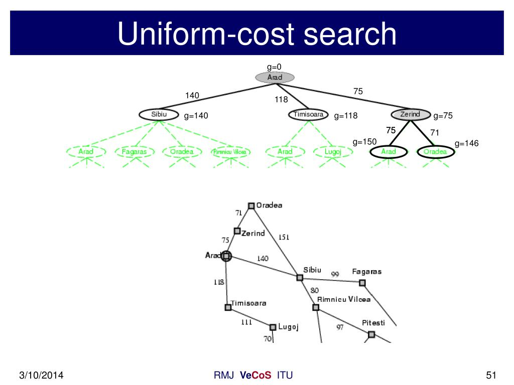 Uniform-cost search