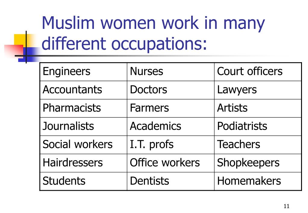Muslim women work in many different occupations: