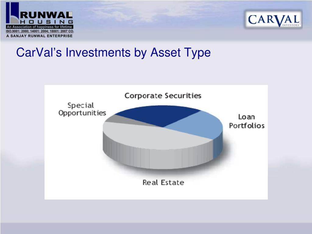 CarVal's Investments by Asset Type