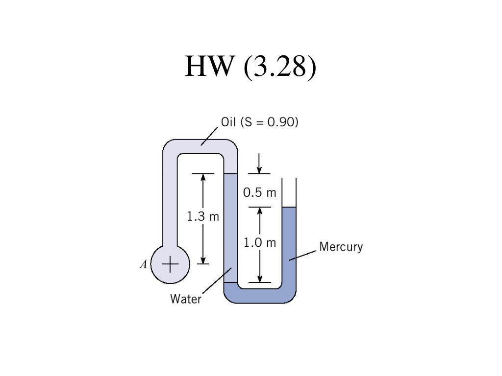 HW (3.28)