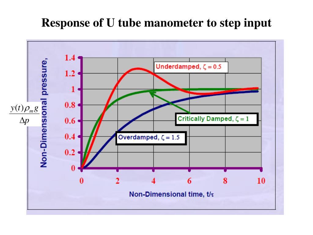 Response of U tube manometer to step input